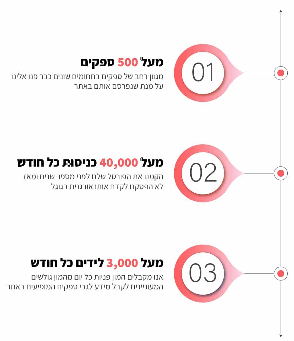טיפוגרפיה פרסום בפורטל סייב א דייט